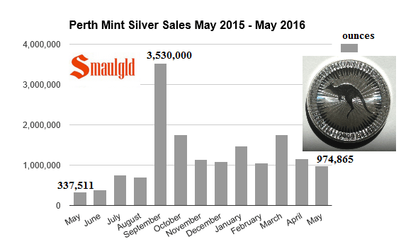 perth mint silver sales 2015 - 2016 May