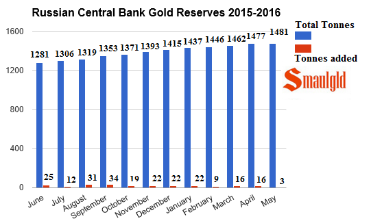 russian central bank gold reserves 2015 - 2016 may