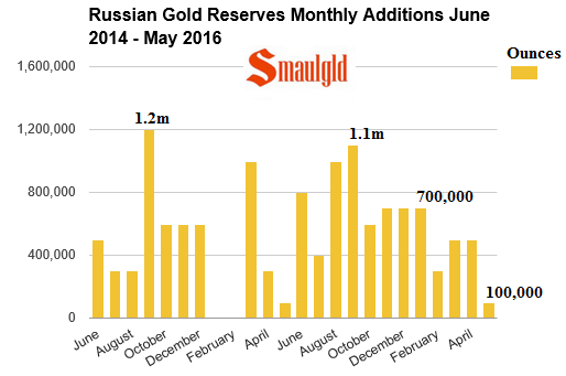 russian gold reserves august 2014 - May 2016