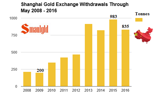 sge gold withdrawals through may 2016