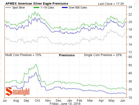 silver eagle premiums June 10 2016