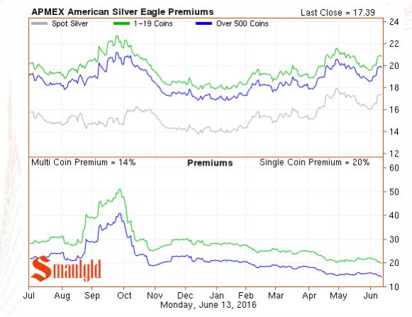 silver ealge premiums june 13 2016