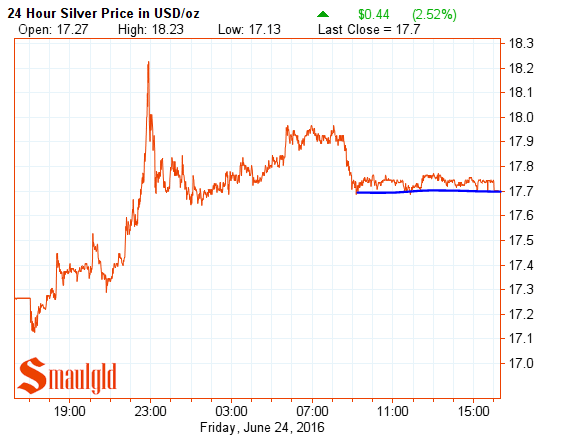 silver post brexit central bank stabilization