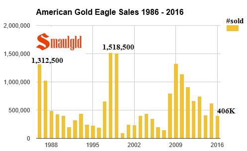American gold eagle sales 1986-2016 june