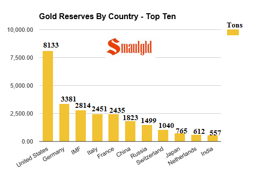 Gold reserves by country - top ten July