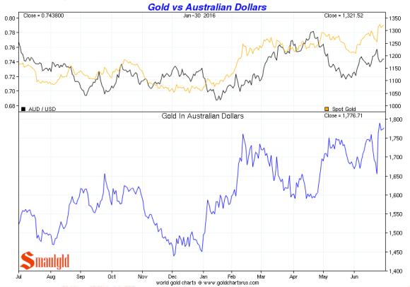 Gold vs Australian Dollar q2 2016