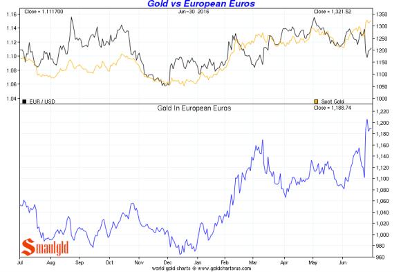 Gold vs euros Q2 2016
