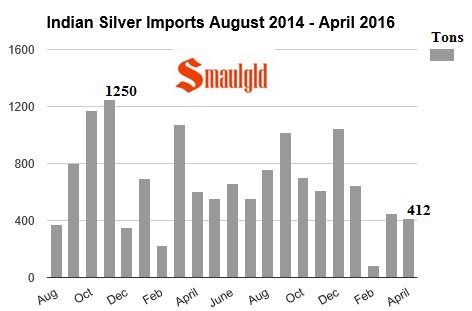 Indian Silver Imports Aug 2014 -April 2016 smaulgld