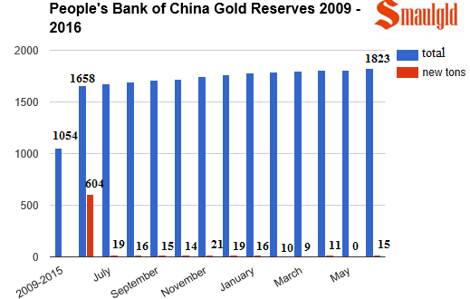 PBOC gold reserves 2009-2016 through June