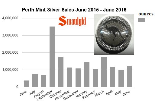 Perth mint silver sales June 2015 - June 2016
