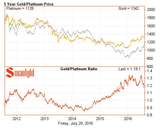 Platinum Gold ratio five year july 29 2016