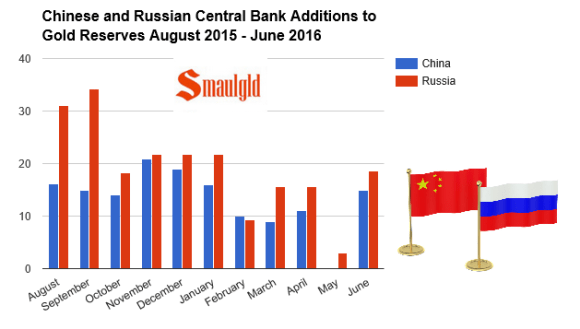 Russian and Chinese Central Bank Additions to Gold Reserves August 2015 - June 2015