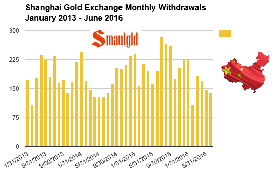 Shanghai gold exchange monthly withdrawals Jan 2013 -June 2016