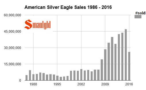 american silver eagle sales 1986-2016 through June