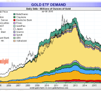 gold etf inflows july 8 2016