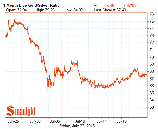 gold silver ratio july 22 one month