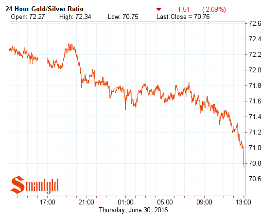 gold silver ratio june 30 2016