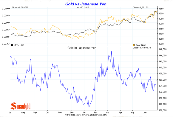 gold vs Japanese Yen Q2 2016