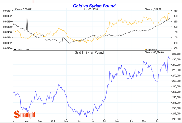 gold vs Syrian pound Q2 2016