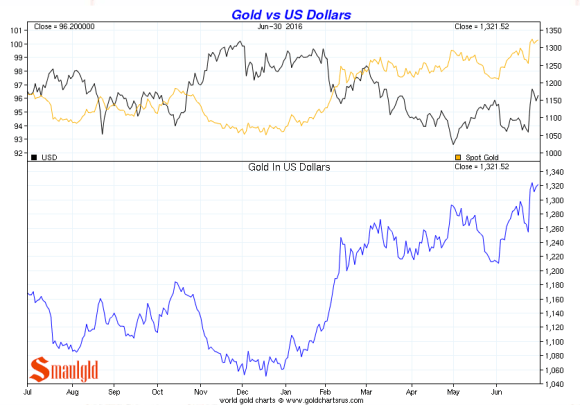 gold vs US dollars q2 2016
