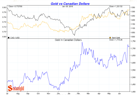 gold vs canadian dollars Q2 2016
