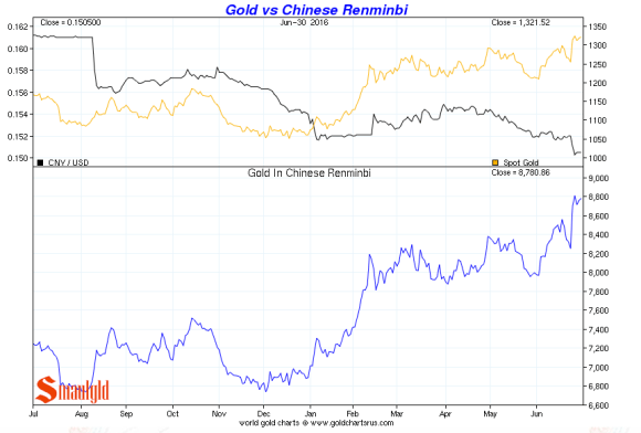 gold vs chinese renimbi Q2 2016