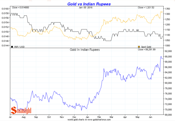 gold vs indian rupee Q2 2016