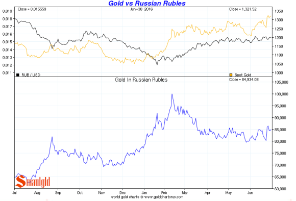 gold vs russian rouble Q2 2016