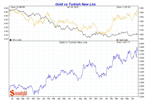 gold vs turkish lira Q2 2016