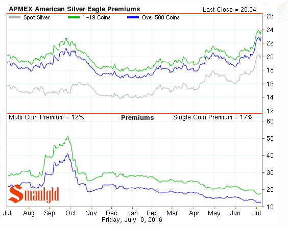 silver eagle premiums july 8 2016