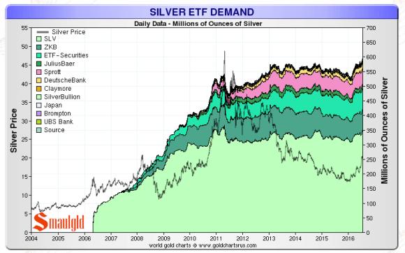 silver etf july 22 2016