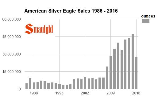 American Silver Eagle sales 1986 - 2016