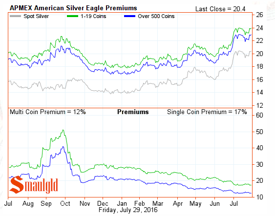 American Silver eagle premiums july 29 2016