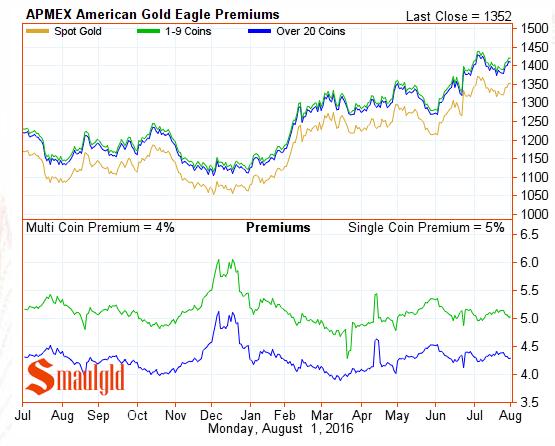 Apmex gold eagle premiums August 1 2016