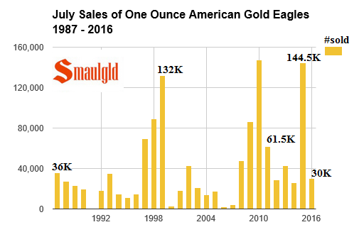 July sales of american gold eagles 1987 - 2016