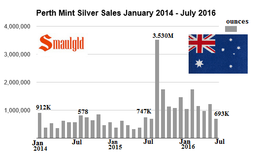 Perth Mint silver sales from January 2014 to july 2016