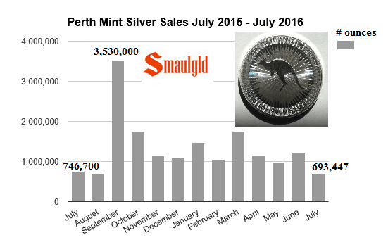 Perth mint silver sales July 2015 - july 2016