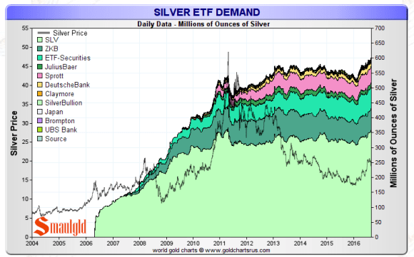 SILVER ETF HOLDING AUGUST 26 2016