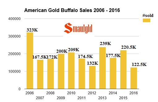 american gold buffalo sales 2006-2016 through july
