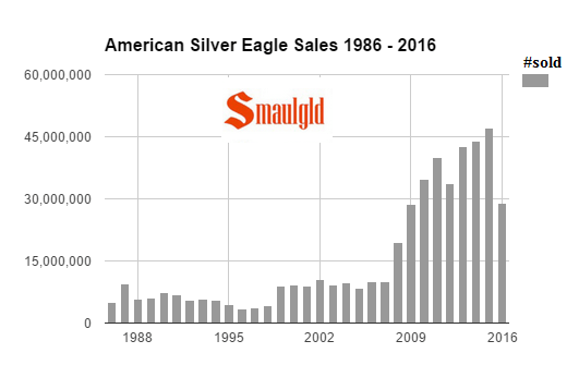 american silver eagle sales 1986 - 2016 august