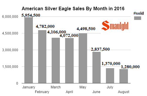 american silver eagle sales by month in 2016 through August