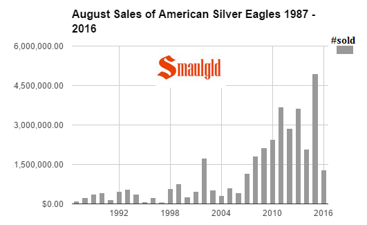 august sales of american silver eagles 1987 - 2016