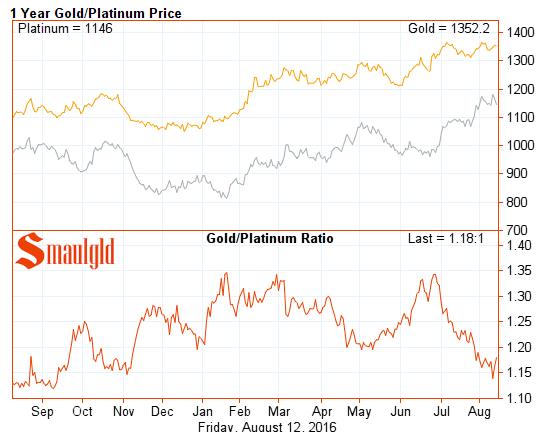gold Platinum Ratio one year August 12 2016