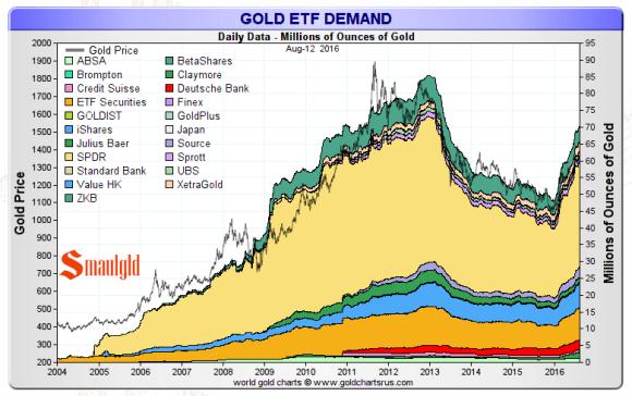 gold etf demand august 12 2016