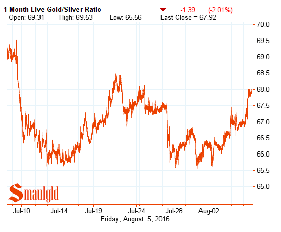 gold silver ratio august 5 2016