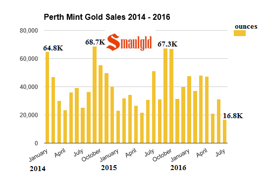 perth mint gold sales January 2014 - July 2016
