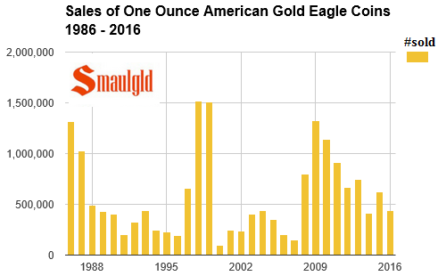 sales of one ounce american gold eagle coins 1986 -2016 through JULY