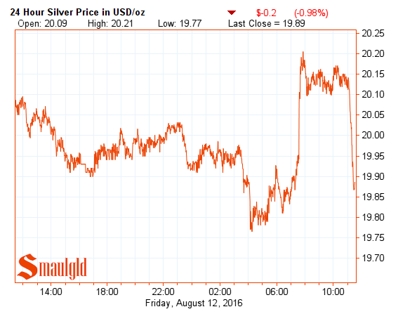 silver price august 12