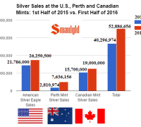 silver sales at the US perth and canadian mints 1st half of 2016