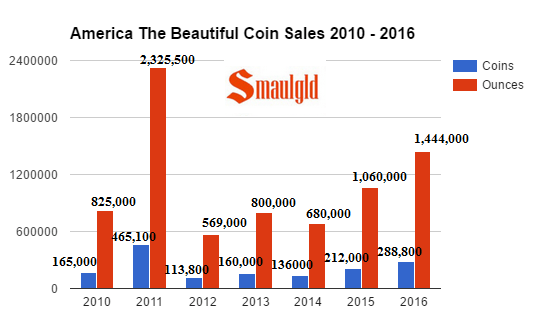 atb-coin-sales-from-2010-2016